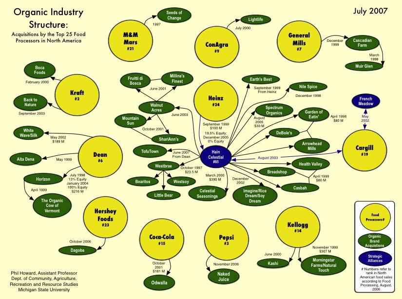 organicindustrystructure.jpg